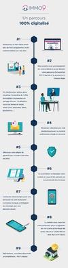 Le parcours IMMO9 100% digital
