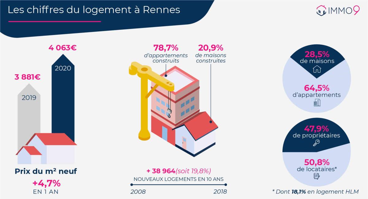 pinel rennes - Les chiffres du logement à Rennes